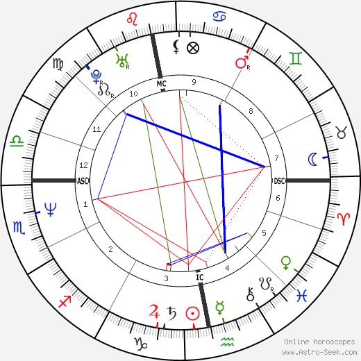 Nastassja Kinski astro natal birth chart, Nastassja Kinski horoscope, astrology