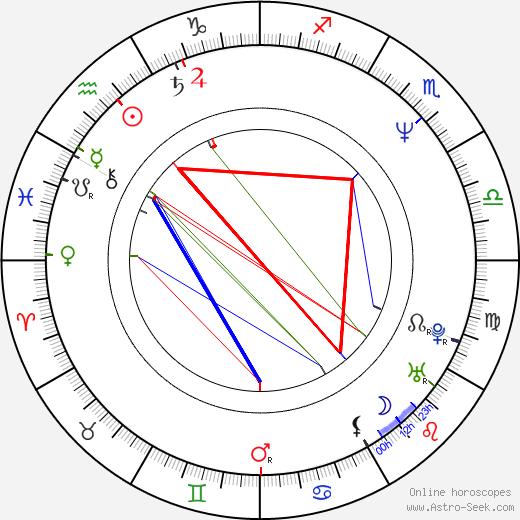 Patricio Wood день рождения гороскоп, Patricio Wood Натальная карта онлайн