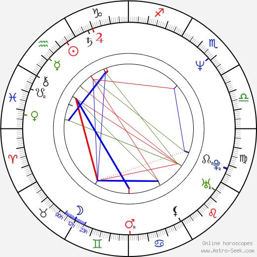 Roger Yuan birth chart, Roger Yuan astro natal horoscope, astrology