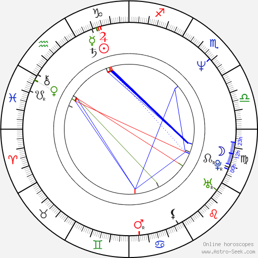 Roland Suso Richter astro natal birth chart, Roland Suso Richter horoscope, astrology