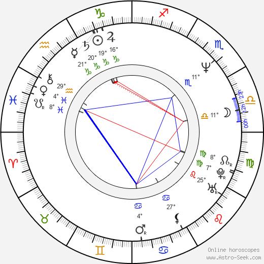 Scott Klace birth chart, biography, wikipedia 2020, 2021