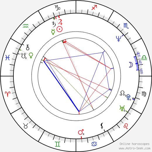 Scott Klace birth chart, Scott Klace astro natal horoscope, astrology