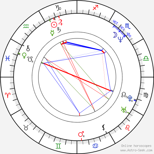 Simon Russell Beale astro natal birth chart, Simon Russell Beale horoscope, astrology