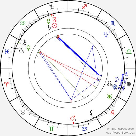 Susan Mechsner birth chart, Susan Mechsner astro natal horoscope, astrology