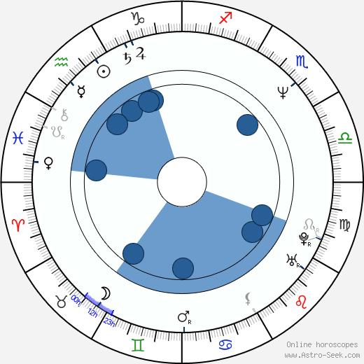 Thomas Sarbacher wikipedia, horoscope, astrology, instagram