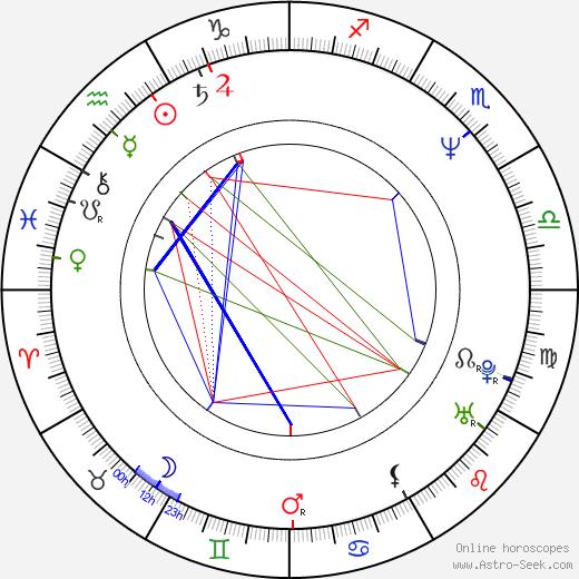 Thomas Sarbacher astro natal birth chart, Thomas Sarbacher horoscope, astrology