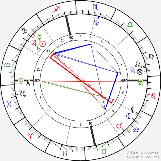 Todd Haynes tema natale, oroscopo, Todd Haynes oroscopi gratuiti, astrologia