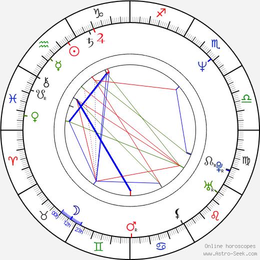 Tom Ingram birth chart, Tom Ingram astro natal horoscope, astrology