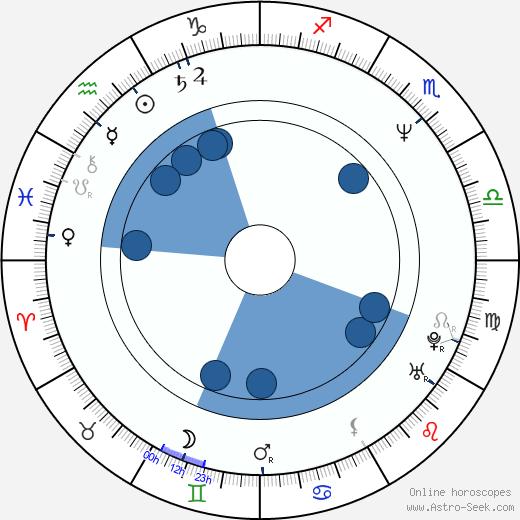 Tom Keifer wikipedia, horoscope, astrology, instagram