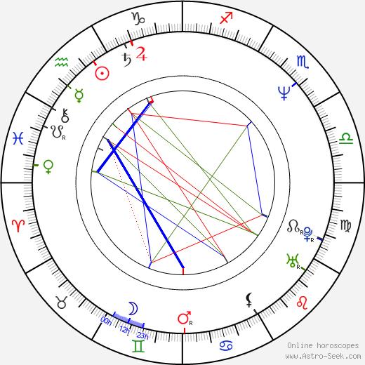 Tom Keifer birth chart, Tom Keifer astro natal horoscope, astrology