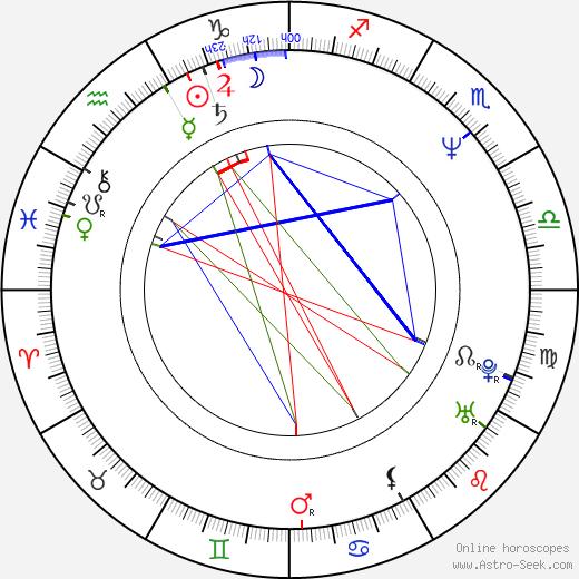 Yves Pelletier birth chart, Yves Pelletier astro natal horoscope, astrology