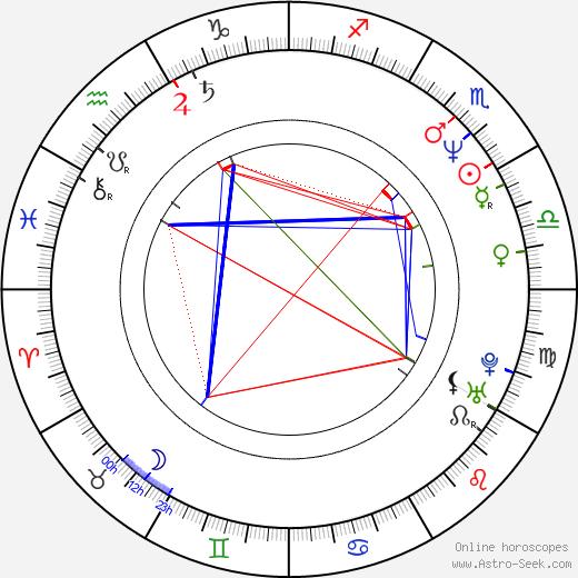 Akihiko Ishizumi birth chart, Akihiko Ishizumi astro natal horoscope, astrology