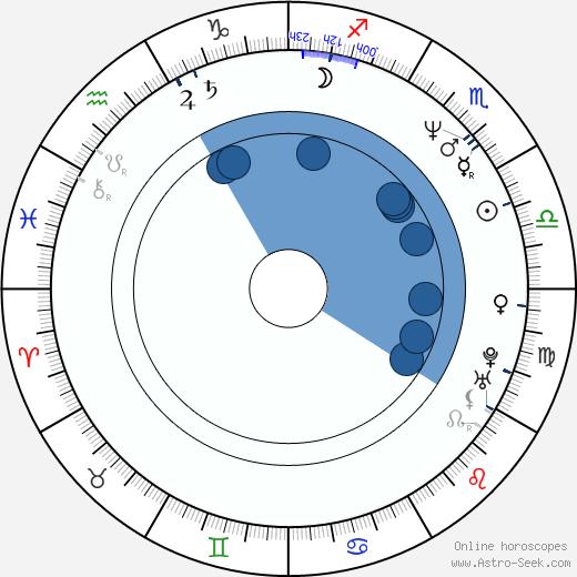 Bates Wilder wikipedia, horoscope, astrology, instagram
