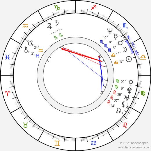Bonita Friedericy birth chart, biography, wikipedia 2018, 2019