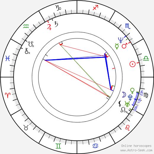 Cameron Watson birth chart, Cameron Watson astro natal horoscope, astrology