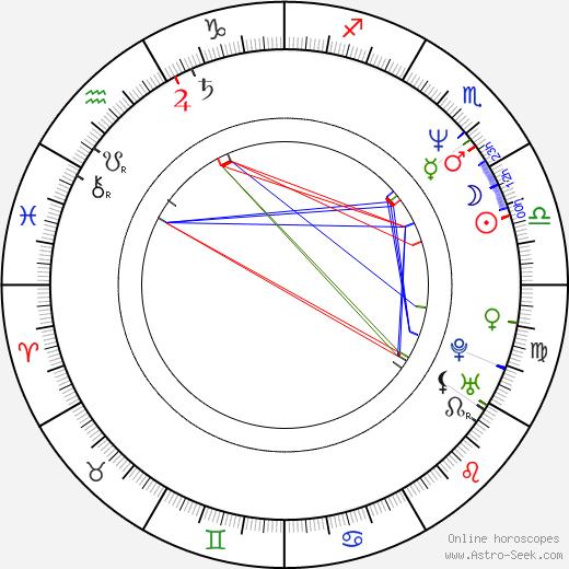 Данута Стенка Danuta Stenka день рождения гороскоп, Danuta Stenka Натальная карта онлайн