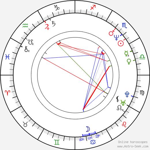 Denis Yevstigneyev astro natal birth chart, Denis Yevstigneyev horoscope, astrology