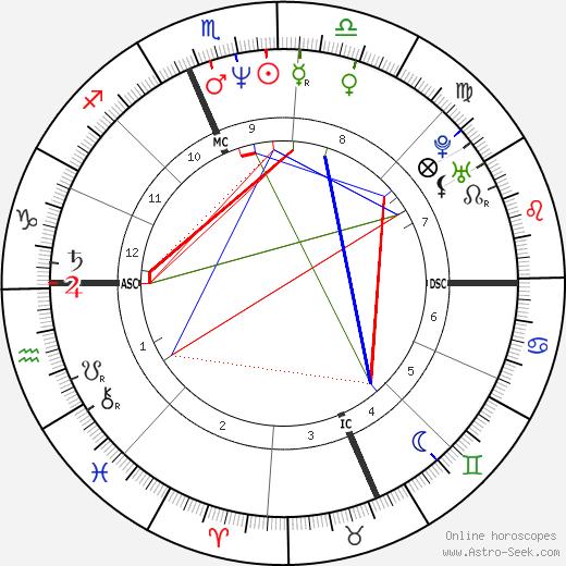 Dylan McDermott astro natal birth chart, Dylan McDermott horoscope, astrology
