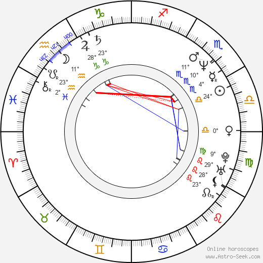 Eduard Klezla birth chart, biography, wikipedia 2019, 2020
