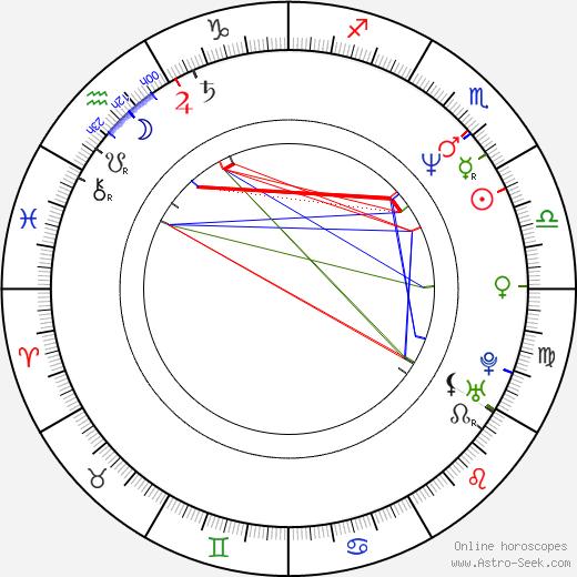 Eduard Klezla день рождения гороскоп, Eduard Klezla Натальная карта онлайн
