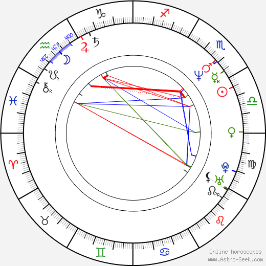 Eduard Klezla birth chart, Eduard Klezla astro natal horoscope, astrology