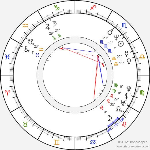 Eugen Libezniuk birth chart, biography, wikipedia 2018, 2019