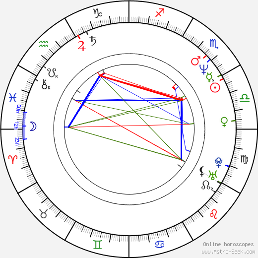 George F. Miller astro natal birth chart, George F. Miller horoscope, astrology