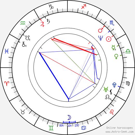 Gioia Scola день рождения гороскоп, Gioia Scola Натальная карта онлайн