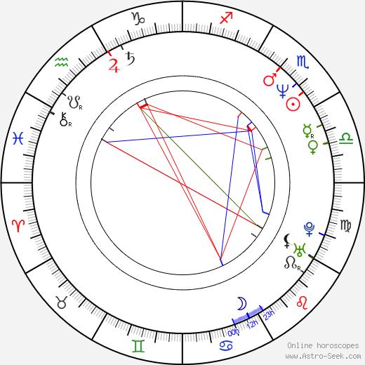 Giorgos Papakonstantinou tema natale, oroscopo, Giorgos Papakonstantinou oroscopi gratuiti, astrologia