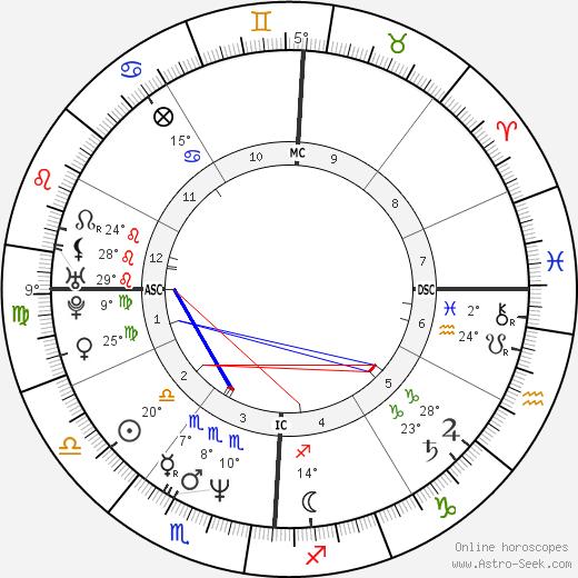 Isaac Mizrahi birth chart, biography, wikipedia 2018, 2019