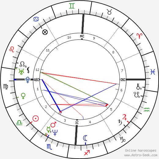 Isaac Mizrahi astro natal birth chart, Isaac Mizrahi horoscope, astrology