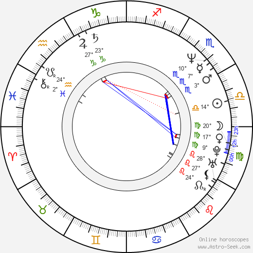 James Riffel birth chart, biography, wikipedia 2018, 2019