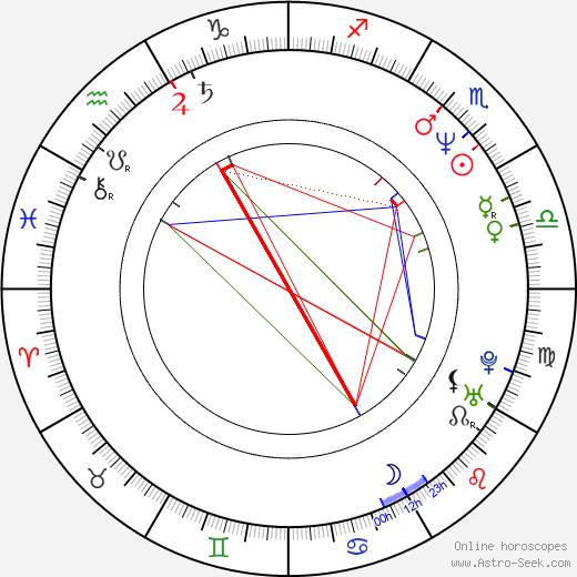 Joe Berlinger birth chart, Joe Berlinger astro natal horoscope, astrology