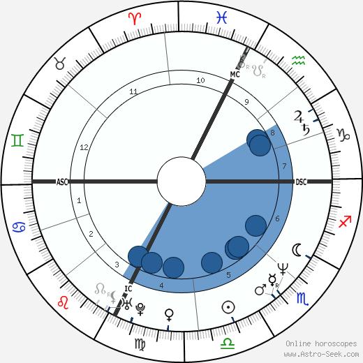 John McKay-Clements wikipedia, horoscope, astrology, instagram