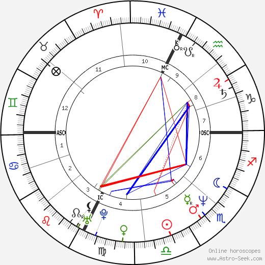 John McKay-Clements день рождения гороскоп, John McKay-Clements Натальная карта онлайн