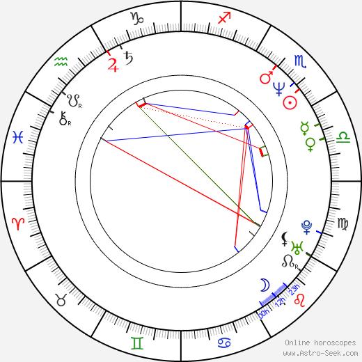 Larry Mullen Jr. astro natal birth chart, Larry Mullen Jr. horoscope, astrology