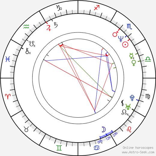Luboš Veselý astro natal birth chart, Luboš Veselý horoscope, astrology