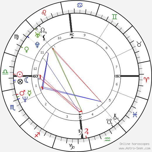 Martin Kemp astro natal birth chart, Martin Kemp horoscope, astrology