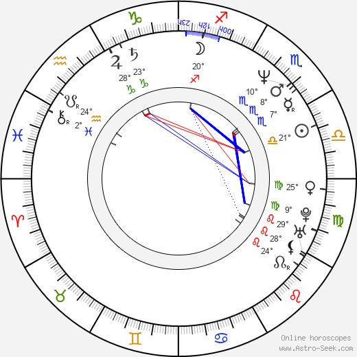 Melanie Wilson birth chart, biography, wikipedia 2020, 2021
