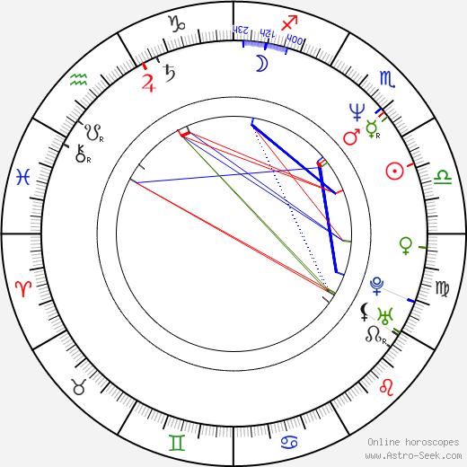 Melanie Wilson birth chart, Melanie Wilson astro natal horoscope, astrology
