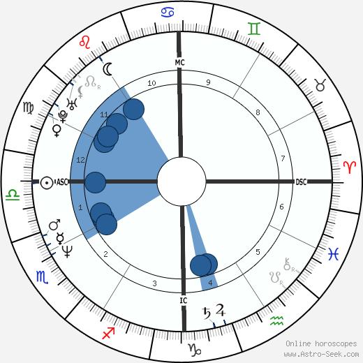 Melissa Galt wikipedia, horoscope, astrology, instagram