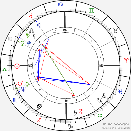 Melissa Galt tema natale, oroscopo, Melissa Galt oroscopi gratuiti, astrologia