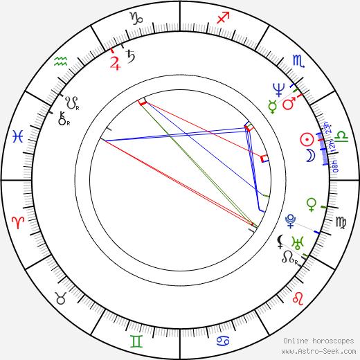Michel Munz birth chart, Michel Munz astro natal horoscope, astrology