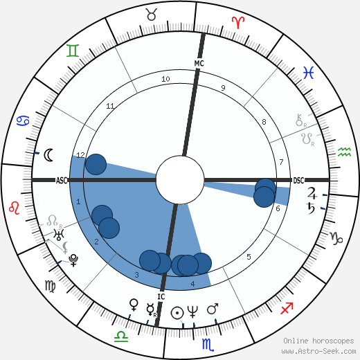 Nathaniel Crosby wikipedia, horoscope, astrology, instagram