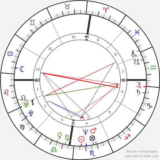 Nathaniel Crosby tema natale, oroscopo, Nathaniel Crosby oroscopi gratuiti, astrologia