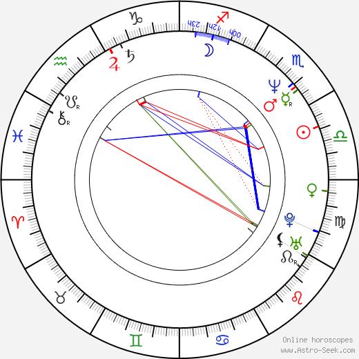 Parmeet Sethi birth chart, Parmeet Sethi astro natal horoscope, astrology