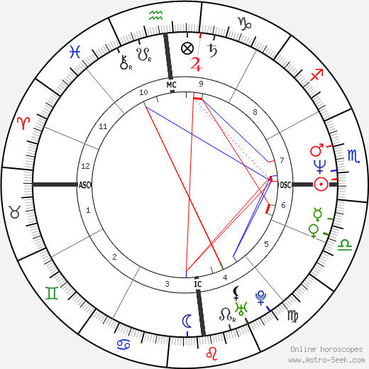 Peter Jackson birth chart, Peter Jackson astro natal horoscope, astrology