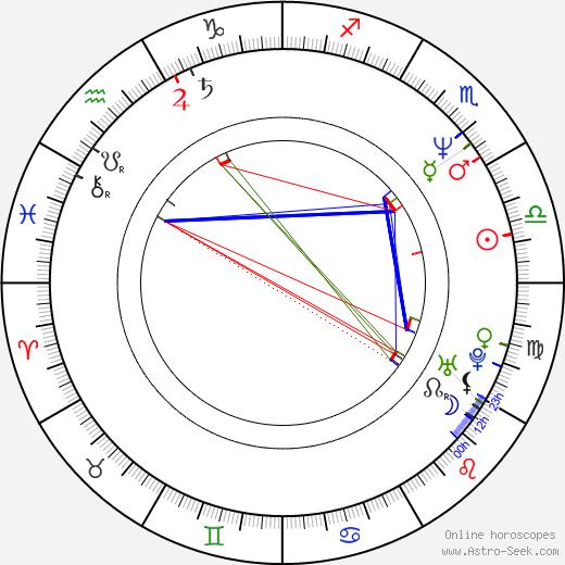 Petr Franěk astro natal birth chart, Petr Franěk horoscope, astrology