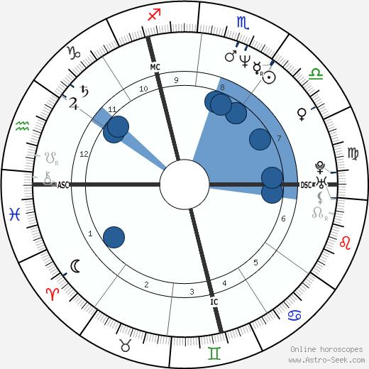 Philippe Decouflé wikipedia, horoscope, astrology, instagram