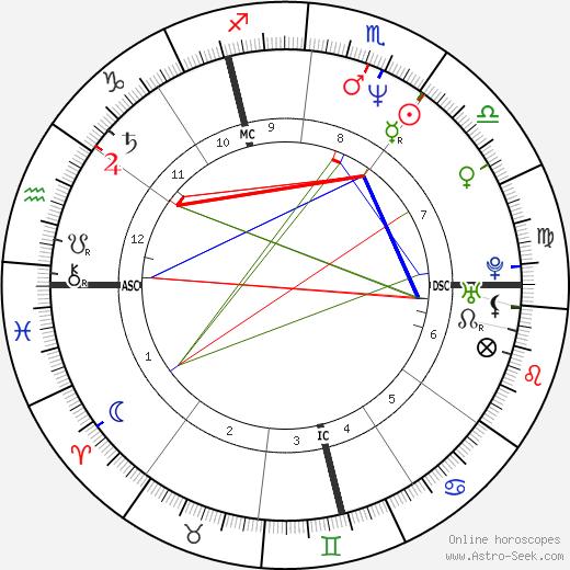 Philippe Decouflé tema natale, oroscopo, Philippe Decouflé oroscopi gratuiti, astrologia